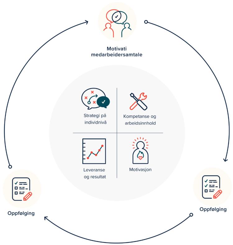 Bildet viser prosessen for oppfølging og utvikling av medarbeidere med Motivati hvor en strategisk medarbeidersamtale er utgangspunktet.